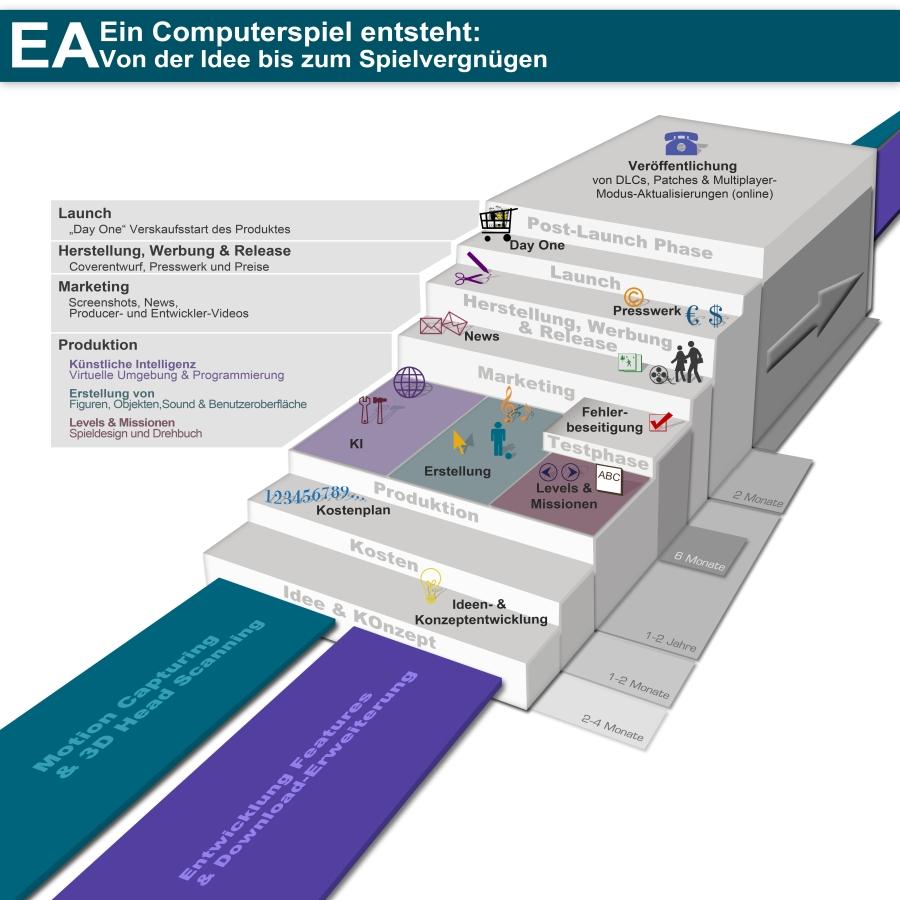 Die Grafik zeigt die einzelnen Arbeitsschritte bei der Entstehung eines Computerspiels.