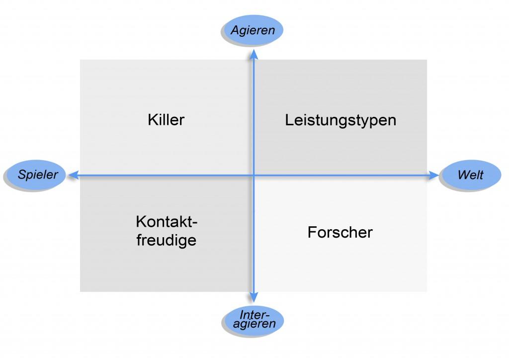 Abbildung: Bartle-Schema zur Typisierung von Online-Spielern