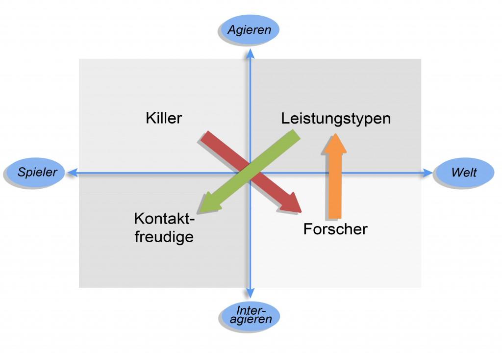 Abbildung: Bartle-Schema zur Typisierung von Online-Spielern mit zeitlicher Entwicklung