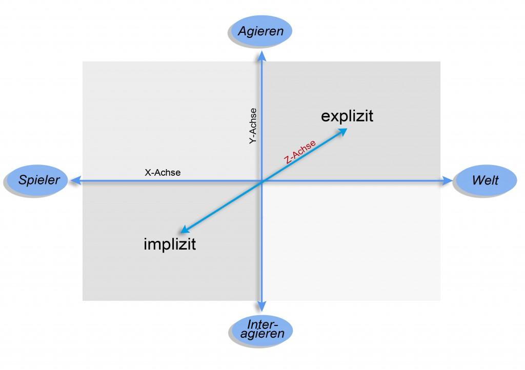 Abbildung: Erweitertes Bartle-Schema zur Typisierung von Online-Spielern