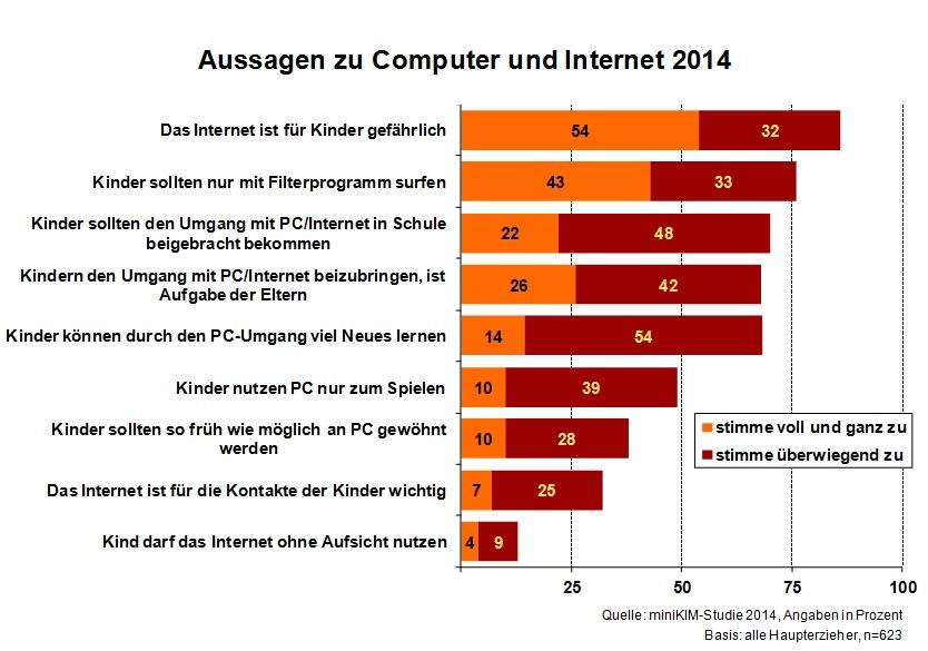 Laut miniKIM lassen Eltern ihre Kinder nur ungern alleine im Internet surfen. Quelle: mpfs