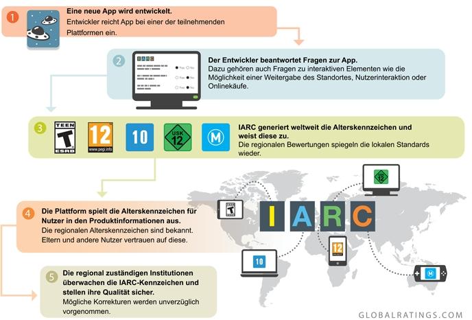 Jugendschutz leicht gemacht: So funktioniert die Alterskennzeichnung durch IARC